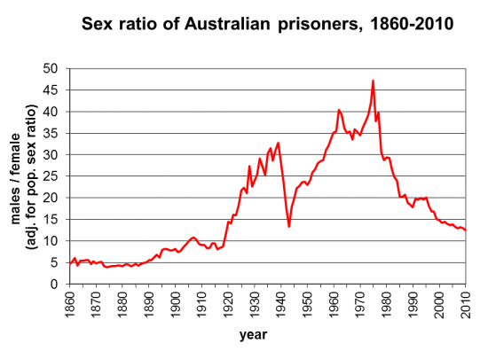 sex ratio of prisoners in Australia from 1860 to 2010