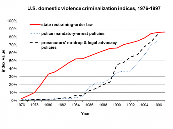 domestic violence criminalization index, US 1976-97