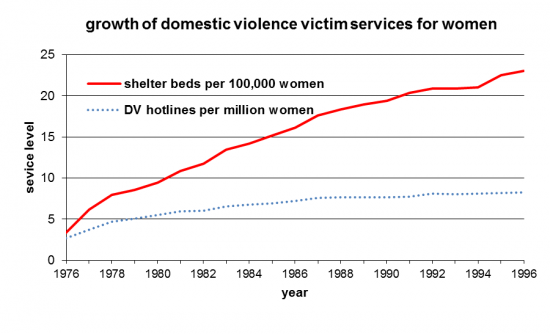 growth in shelter beds and hotlines for women domestic violence victims