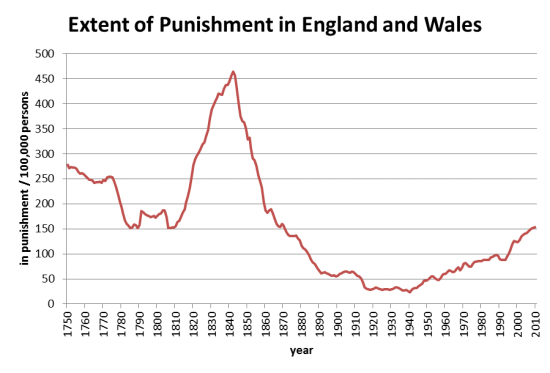 prevalence of punishment in England and Wales from 1750 to 2010