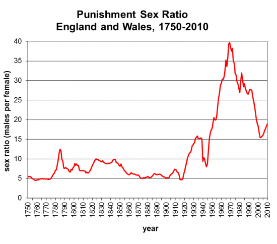 punishment sex ratio in England and Wales from 1780 to 2010