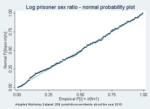 normal probability plot of the prisoner sex ratio distribution across world jurisdictions