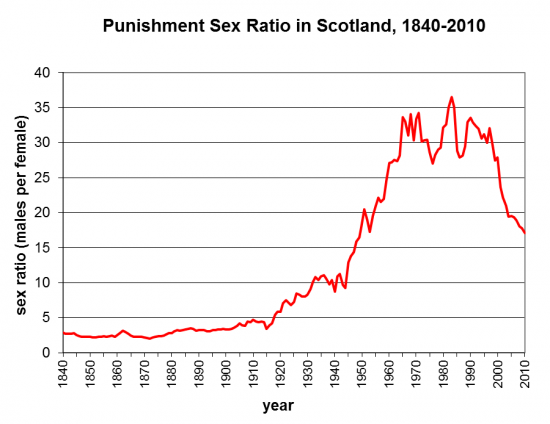 punishment sex ratio in Scotland from 1840 to 2010