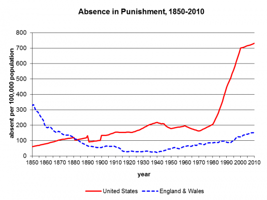 Absence in punishment in U.S. 1850-2010, with comparison to England & Wales