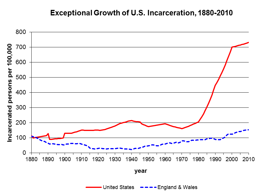 US incarceration trend, 1880-2010, with comparison to England & Wales