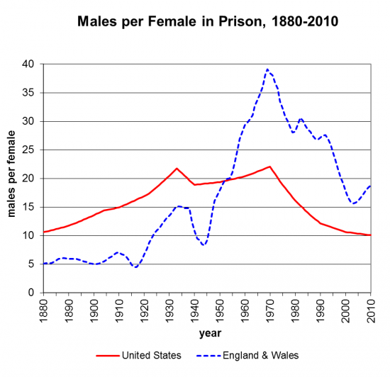 sex ratio of U.S. prisoners from 1880 to 2010, with comparison to England & Wales